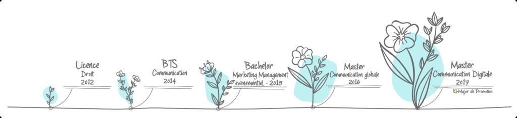 Les études en communication de Manon Rey, ManonRey-Communication. BTS Communication, Bachelor Marketing événementiel, Master Communication globale et digitale, Major de Promotion